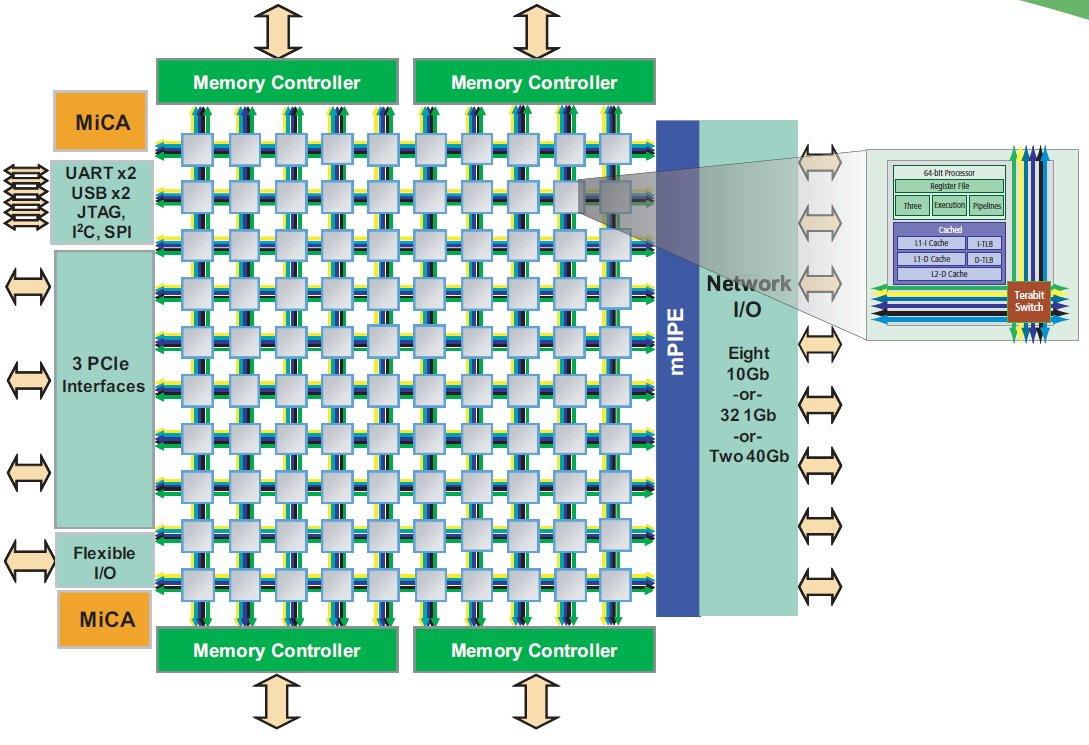 Tile-GX-100-Cores